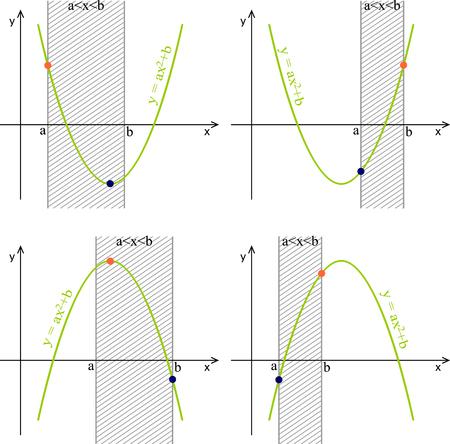 Quadratic function, graphs, properties.