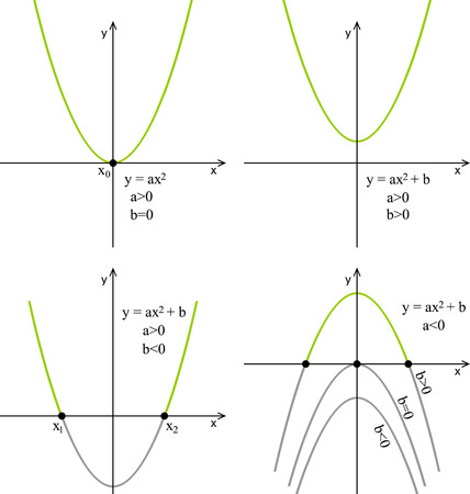 Quadratic function, line graph on a white background, properties. Illustration