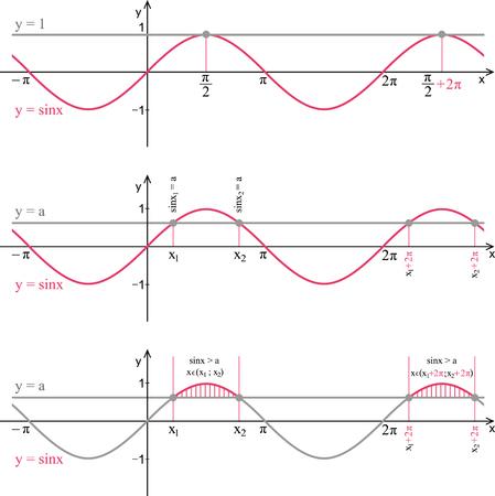 Function sine. Line graph on a white background. Trigonometric formula. Illustration