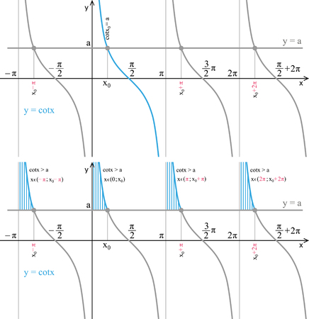 Function cotangent. Line graph on a white background. Trigonometric inequality.