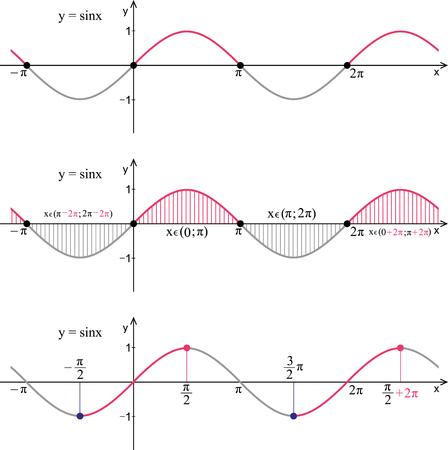 Functie sine. Lijngrafiek op een witte achtergrond. Trigonometrische formule. Stockfoto - 89998928