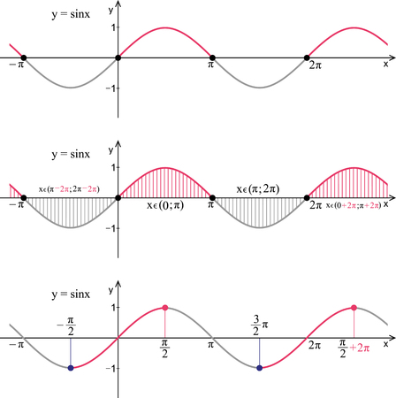 Function sine. Line graph on a white background. Trigonometric formula. Illustration