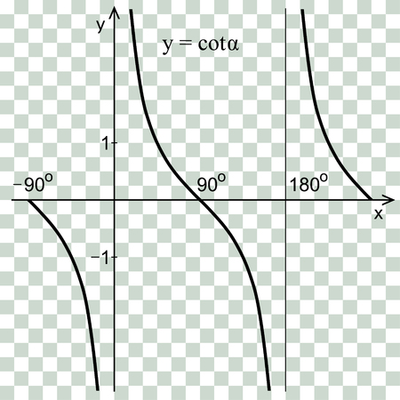 Cotangent function in the coordinate system vector Illustration