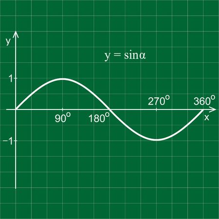 Sine function coordinate.  Green blackboard.