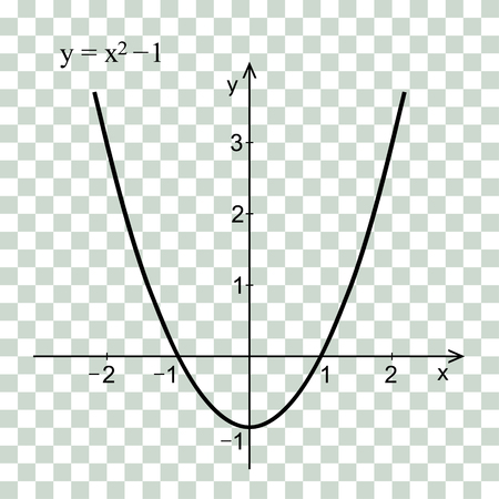 Quadratic function in the coordinate system vector