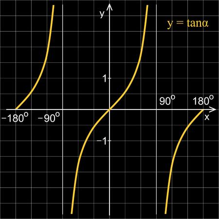 Tangent h�m trong ??ng ??ng coordinate. L??c d�ng tr�n grid. Black blackboard. Illustration