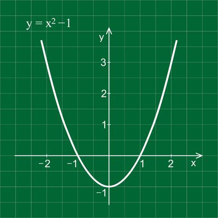 Quadratic function in the coordinate system.Green blackboard.