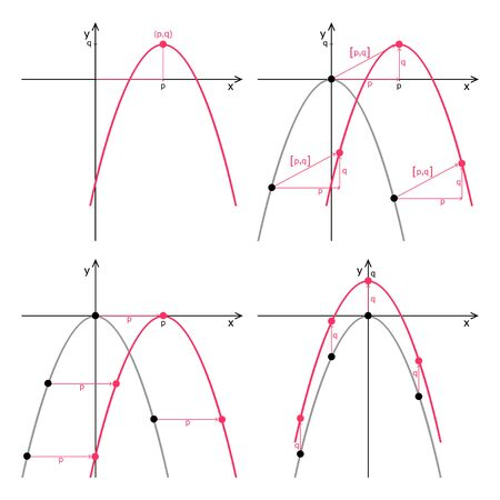 Shift of the quadratic function. Graph of quadratic function on a white background. Graphic presentation for math teachers.