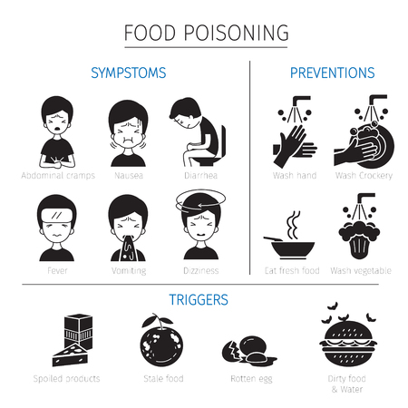 triggers: Food Poisoning Symptoms, Triggers And Preventions Outline Icons, Stomach, Internal Organs, Body, Physical, Sickness, Anatomy, Health