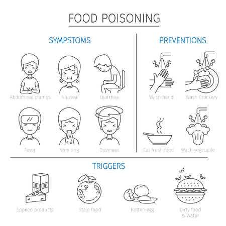 Food Poisoning Symptoms, Triggers And Preventions Outline Icons, Stomach, Internal Organs, Body, Physical, Sickness, Anatomy, Health Stock Vector - 80399960