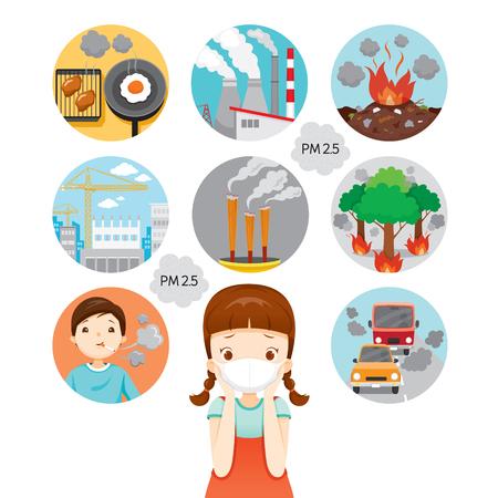 Meisje dat N95-luchtvervuilingsmasker draagt om stof PM2.5 te beschermen. Oorzaak van luchtvervuiling pictogrammen, luchtwegen, milieu, gezondheid, adem