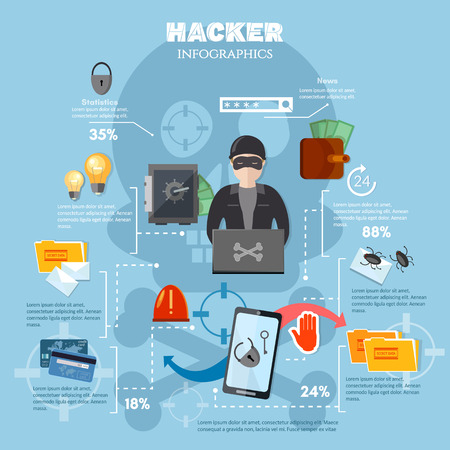 Hacker attack, internet security infographics, Hacker, spam, virus. Hacking mobile phone, computer protection from hacking infographics template