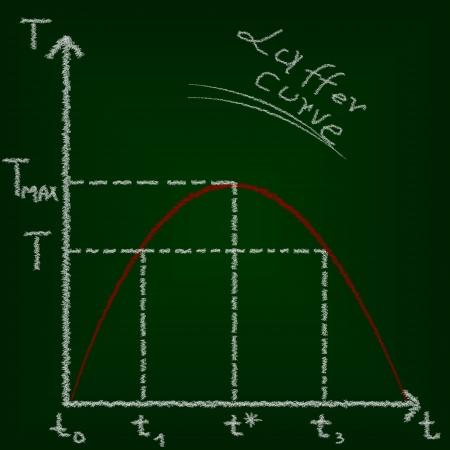 Laffer curve, economics education concept photo
