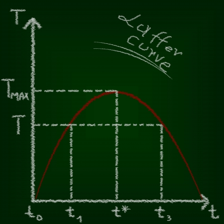 phillips: Laffer curve, economics education concept