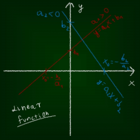 Mathematical education concept of chalkboard and drawing  Linear function and formulas  photo