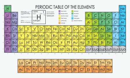 Vector periodiek systeem der elementen Vector Illustratie