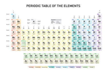 Simple Periodic Table of the Elements with atomic number, element name, element symbol and atomic mass, in english language Vectores