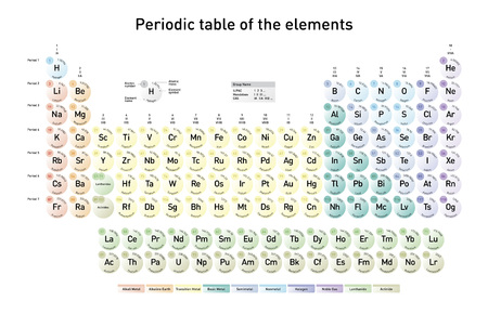 Modern periodic table of the elements with atomic number. Element name, element symbol and atomic mass in English language.