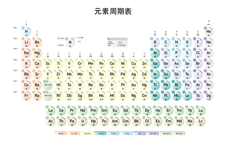 Chinese Mandarin version of the Modern Periodic Table of the Elements with atomic number, element name, element symbol and atomic mass Illustration