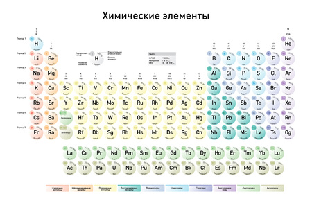 Russian version of the Modern Periodic Table of the Elements with atomic number, element name, element symbol and atomic mass