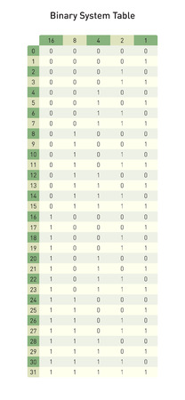 Binary system table, to convert base two in base ten numbers