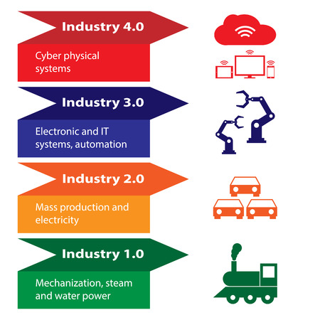 산업 4.0, 4 회전 그림