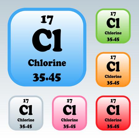 Het periodiek systeem der elementen Chloor