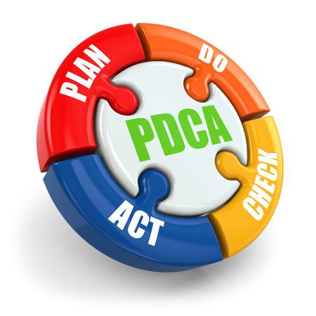 acion: Planificar, Hacer, Verificar, Actuar. PDCA en el fondo blanco aislado. 3d