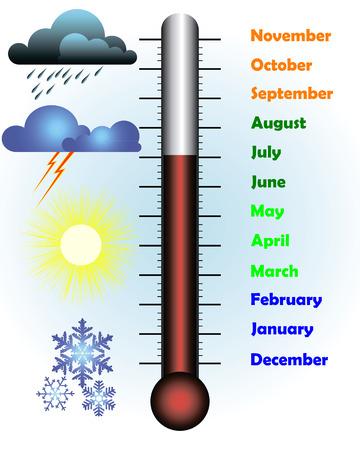 meses del año con un termómetro y clima símbolos sobre un fondo azul