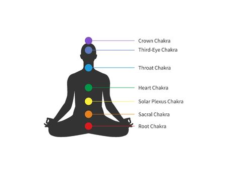 Seven Chakras, human sitting in lotus pose, meditation. Vector illustration Illustration