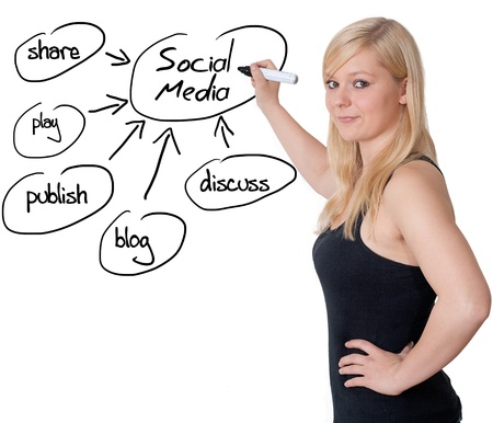 blonde business woman explaining social media on whiteboard photo
