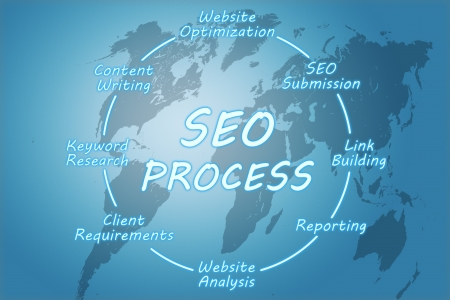 SEO Process concept on blue background with world map photo