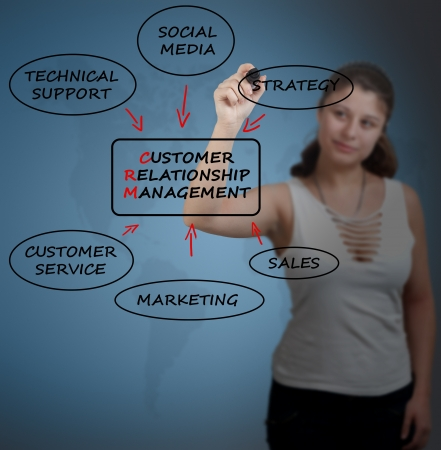 Young businesswoman drawing customer relationship management process concept. Stock Photo - 19670801