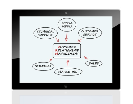 Customer Relationship Management concept on a tablet pc photo