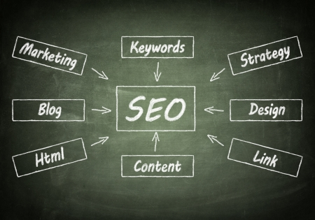 Search engine optimization  flow chart concept on chalkboard photo
