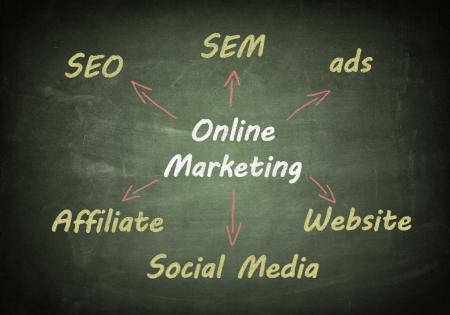 Marketing concept: online marketing schema written on blackboard Stock Photo - 21004449