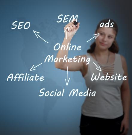 Marketing concept: businesswoman write online marketing schema on whiteboard Stock Photo - 20904699