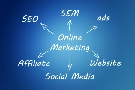 Marketing concept: online marketing schema written on blue background Stock Photo - 21004468
