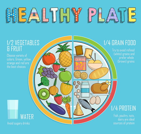nutritional: Infographic chart, illustration of a healthy plate nutrition proportions. Shows healthy food balance for successful growth, education and progress