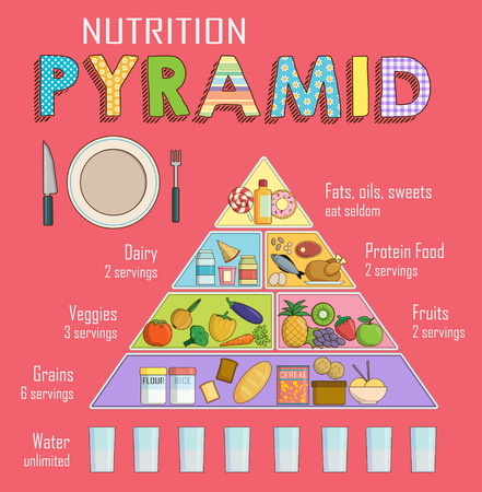 Infographic chart, illustration of a healthy balanced nutrition food pyramid for people. Shows healthy food balance for successful growth, education and work. Stock Illustratie