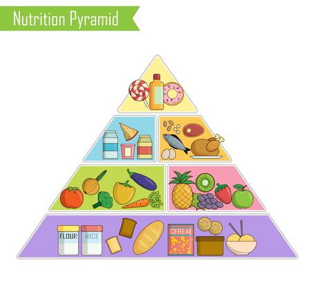 piramide nutricional: gráfico de infografía aislado, ilustración de una pirámide de la alimentación saludable y equilibrada nutrición para las personas. Muestra balance de alimentos saludables para un crecimiento exitoso, la educación y el trabajo.
