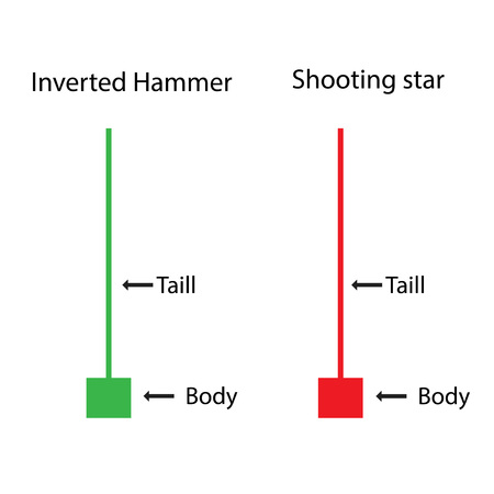 Inverted Hammer with Shooting star Price action of candlestick chart
