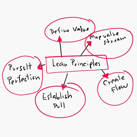 principles: concept of lean principles in Business operations design graph,Painted by hand.