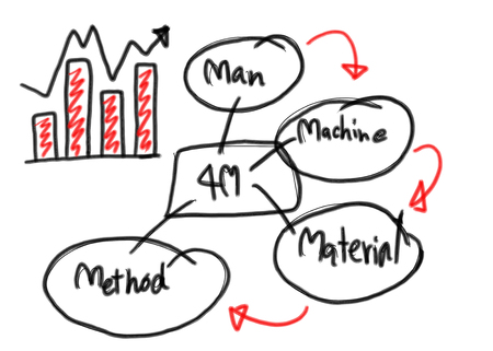 create idea: Business graph create in the hand drawn design 4M system for performance measurement idea.