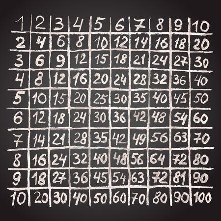 multiplication: Multiplication table hand-drawn in chalk on a blackboard.