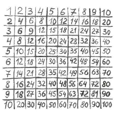 multiplicacion: Tabla de multiplicar a mano drawnon sobre un fondo blanco.
