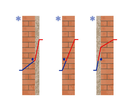 Dew Point temperature. Thermal insulation. Cross section view of the brick wall. Vector illustration.