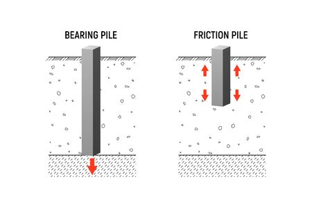 Friction and bearing piles. Vecor illustration. Construction industry.