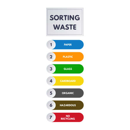 Waste sorting infographics vector illustration. cardboard, glass, paper, plastic, hazardous, organic and no recycling dumpster