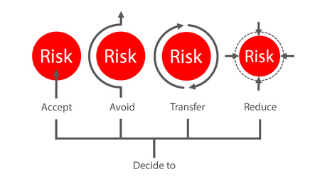 Risk management concept typography showing decision making about risk. accept, remove, transfer and reduce risk